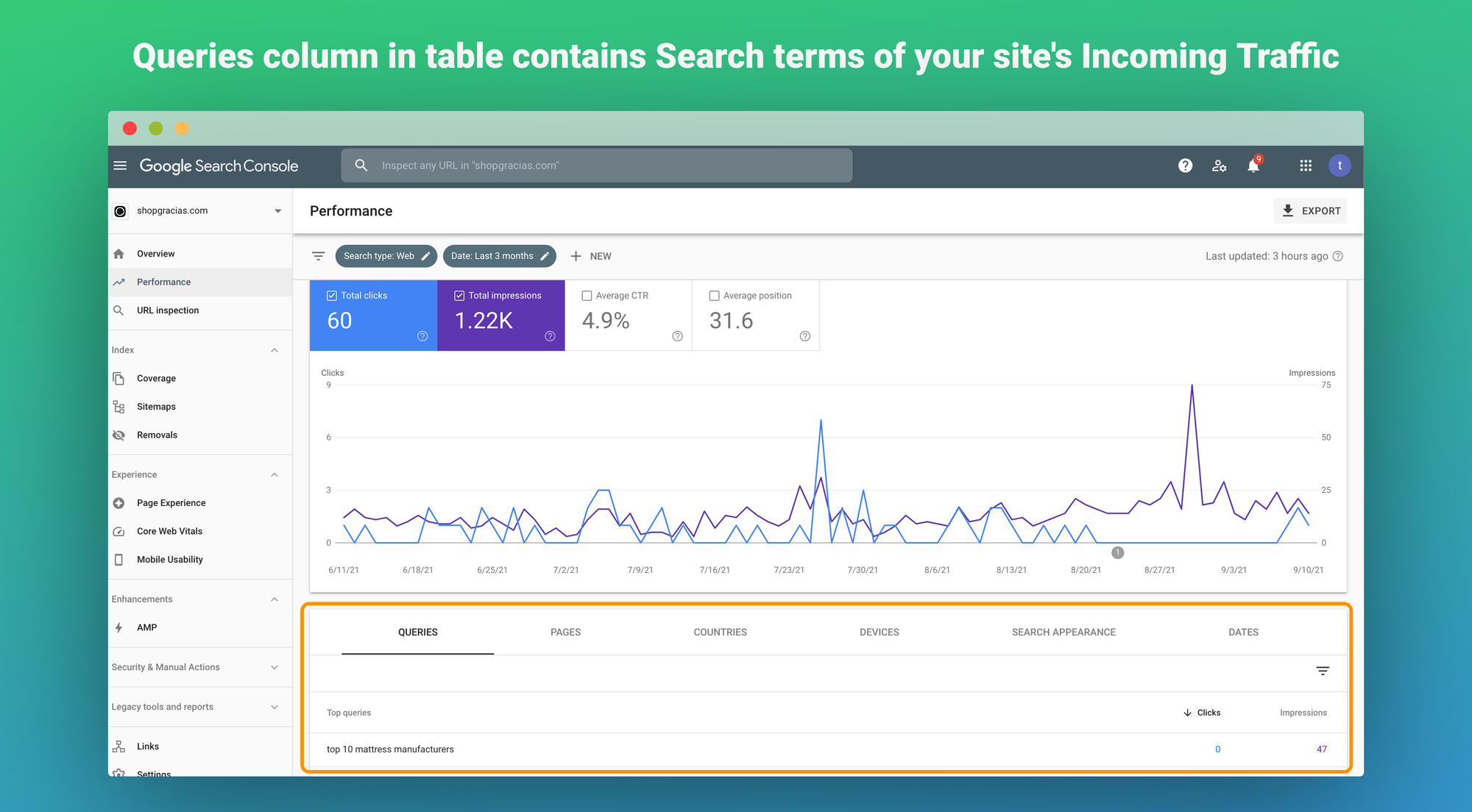 Queries column in table contains Search terms of your site's Incoming Traffic